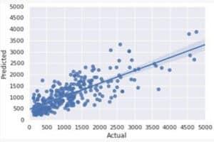 Damage Analysis Graph