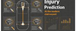 Understanding Injury Prediction